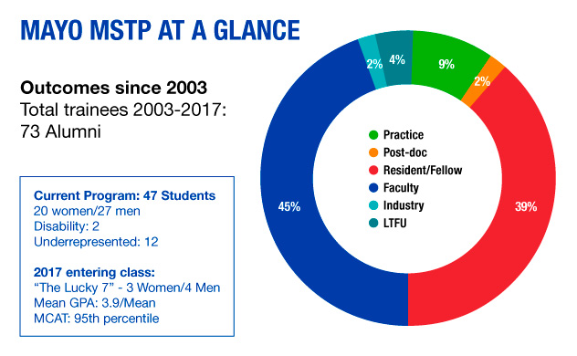 Mayo Clinic MSTP facts and statistics chart
