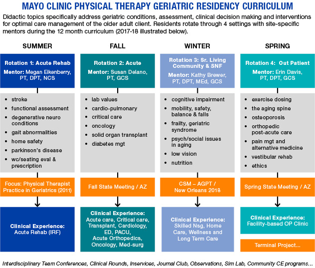 Mayo Clinic Physical Therapy Geriatric Residency curriculum outline diagram