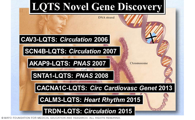 Image showing LQTS novel gene discovery by the Ackerman lab