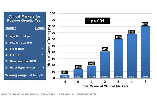 Diagram showing the Mayo Clinic Genotype Predictor Score