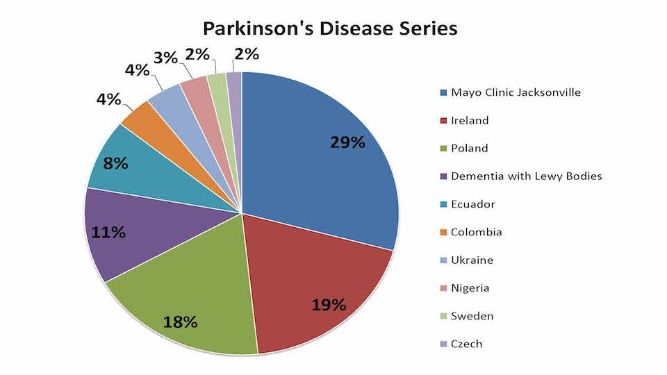 Pie chart showing the percentage of Parkinson's disease samples from each country in our Parkinson's disease sample series