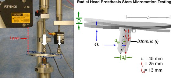 Micromotion machine and its experimental setup (left) and a geometric model used to convert plate motion to stem micromotion (right).